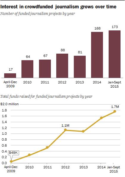 Fonte: Pew Research Center, analisi pubblica dei dati da Kickstarter nel periodo Aprile 2009 - Settembre 2015