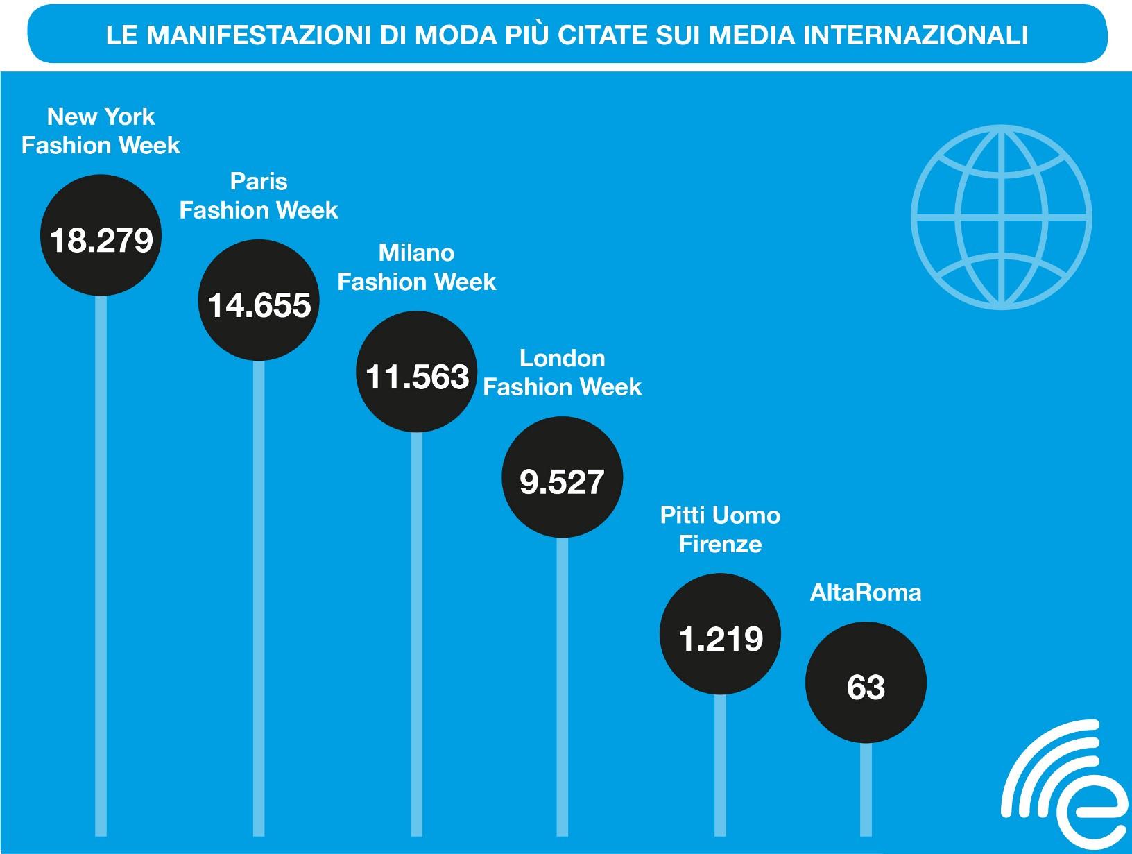 moda sui media internazionali