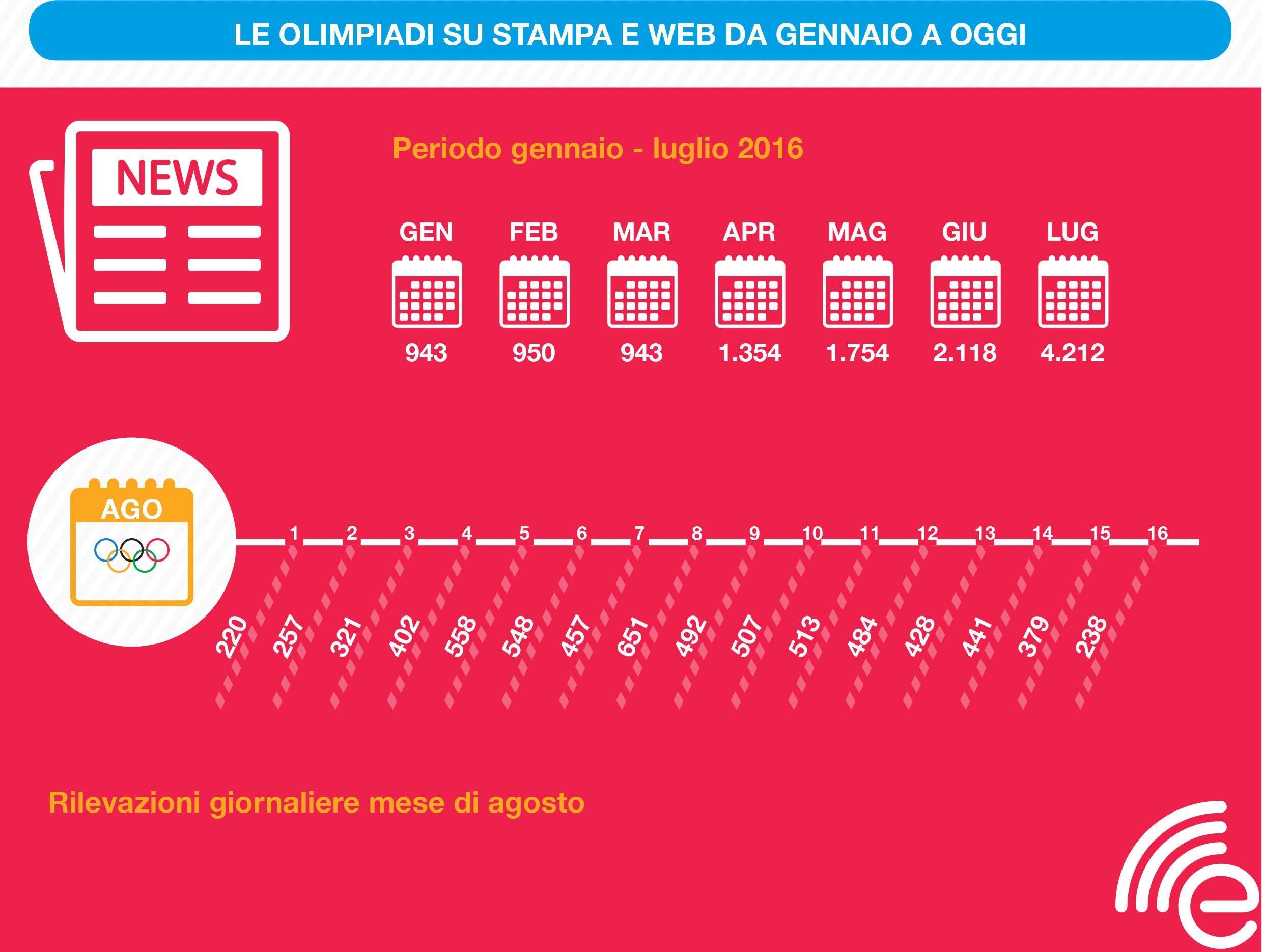 olimpiadi stampa web