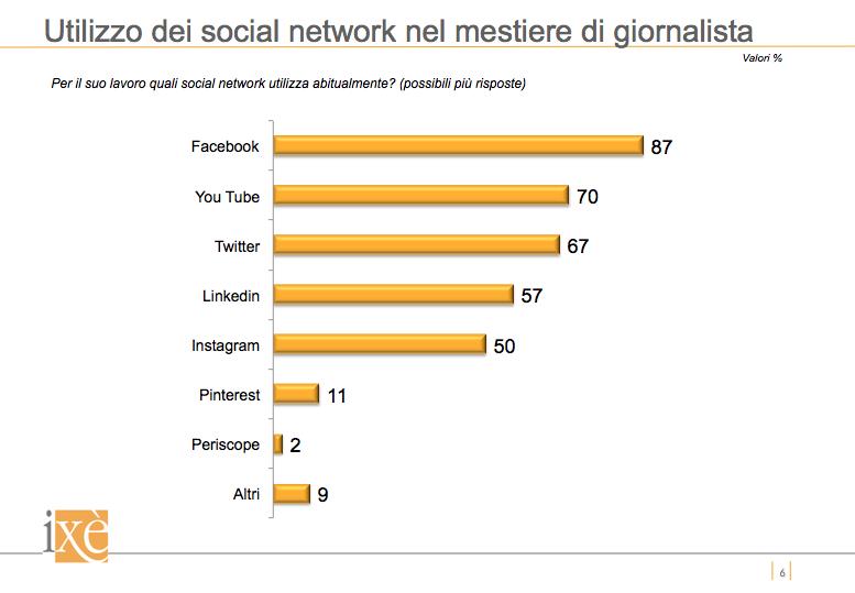 utilizzo-social-network