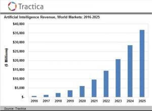 intelligenza artificiale, entrate intelligenza artificiale, mercato intelligenza artificiale