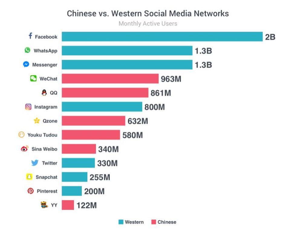 social network cinesi