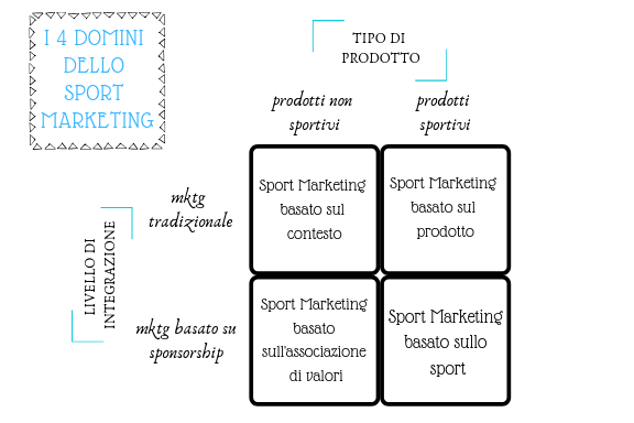 sport, marketing, contesto, prodotto, associazione di valori